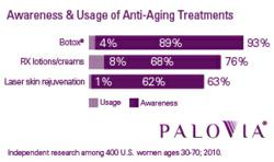 PaloVia Awareness and Usage Anti-Aging Products Chart