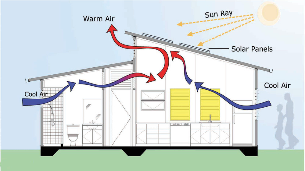 Image gallery home air flow for Home air circulation