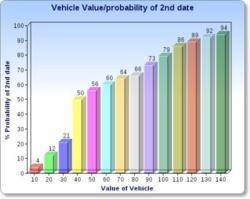 Correlation between vehicle value and probability of 2nd date