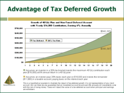 Small Business Retirement Program - Tax Deferred Growth