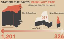 United States Burglary Statistics Infographic
