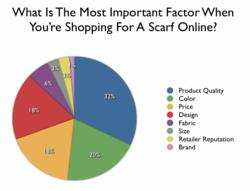 Scarf Shopping Important Factors