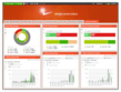 The first all-in-one Aggregation + Analytics + Alerts dashboard for marketers