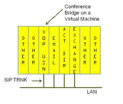 Virtual Audio Conference Bridge