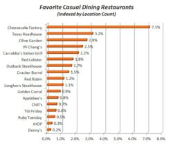 casual restaurants ranked study favorite