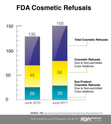 FDA Cosmetics and Color Additives Chart