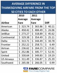 Average Difference in Thanksgiving Airfare from the Top 50 USA/CA Cities to Each Other