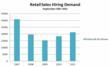Hiring Demand in Retail Industry