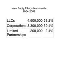 Table showing number of new corporations and LLCs filed in the U.S. for the period 2007-2007