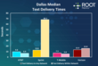 RootMetrics RootScore Report - Dallas. Median Text Delivery Times.