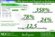 RevSource Solutions Achieves 400 Percent Growth in RevExpress Accounts...