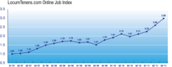 LocumTenens.com Job Index Third Quarter 2011