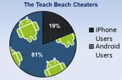 Android VS. iPhone - The Teach Beach