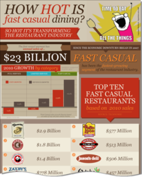Fast Casual Restaurants Are Hot Infographic