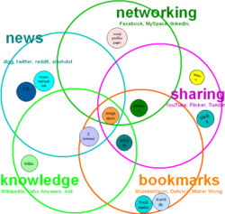 Social Index Engine Create Your Network and Manages it