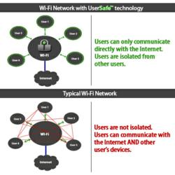 Wi-Fi network with UserSafe™ vs. Typical Wi-Fi