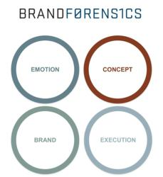 Brand Forensics is a derivative of the search engine results page algorithm that allows The Variable to determine with statistical significance where a query starts, where it ends, and where it stops along the way.