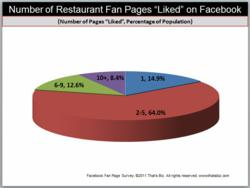 The Number Of Facebook Restaurant Pages Liked