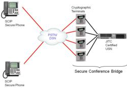 JITC Secure Audio Conference Bridge