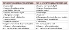 FC Organizational Products LLC issues 2012 New Year's Resolution survey findings (www.franklinplanner.com)
