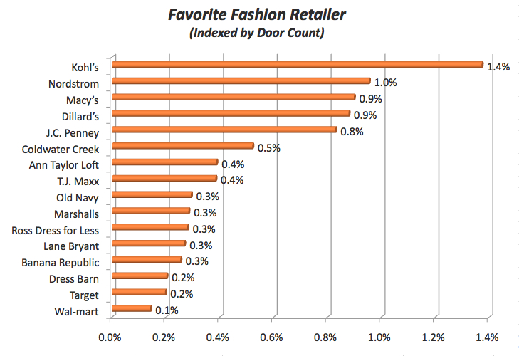 Social Media And Fashion Retail