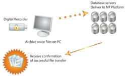 dictation, transcription, file management