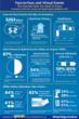 Face-to-Face and Virtual Events Infographic