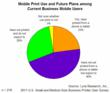 Mobile Print Use and Future Plans among Current Business Mobile Users