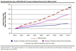 Nonhospital Services, WCRI MPI-WC Trends in Medical Prices Paid, 2002 to 2010.