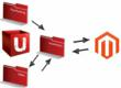 Magento - Unleashed inventory management Integration