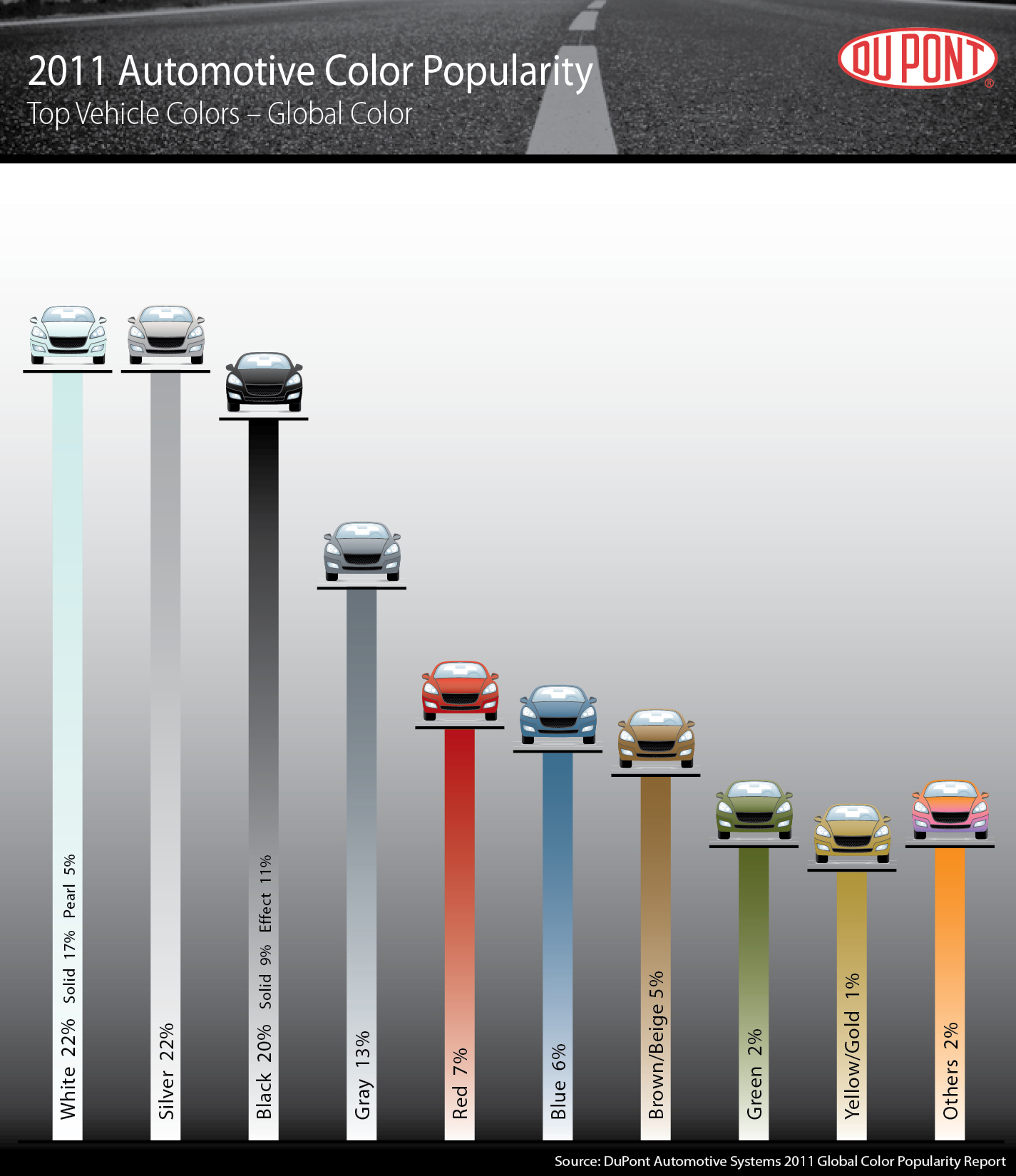 2011 DuPont Global Automotive Color Popularity Report Uncovers