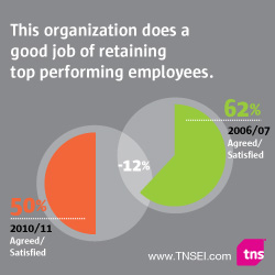 Employee Survey Normative Data: This organization does a good job of retaining top performing employees.