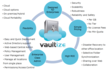 Vaultize Announces Global Partner Program for Enterprise Cloud-based...