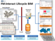 FM:Interact Lifecycle BIM