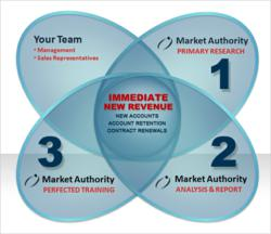 Market Authority provides your company with exactly what is necessary to drive new account activity, retain print ad clients, and increase campaign renewals immediately.
