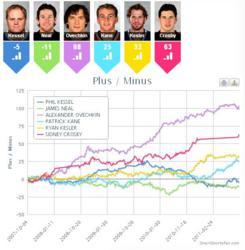 Smartsportsfan.com - NHL Stats Machine