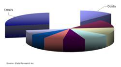 Leading Competitors, Peripheral Vascular Device Market, U.S., 2011