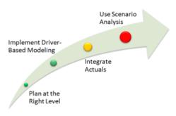 Planning Maturity Curve Summary