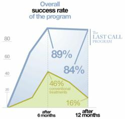 The last call program review