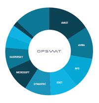 OPSWAT's Antivirus Market Share Report