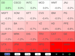 Dow Jones Industrial Average Heat Map
