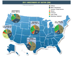 Venture capital investments by sector