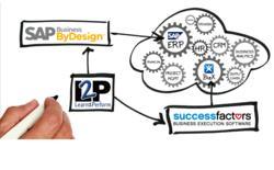 Learn2Perform SAP Business ByDesign SuccessFactors Flow Chart