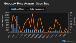 Google+ Page Activity Over Time