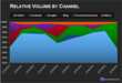 Relative Keyword Volume By Channel
