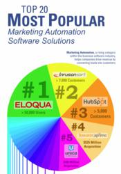 Top 20 Most Popular Marketing Automation Software Solutions [Infographic]
