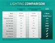 Compare LEDs to traditional lighting