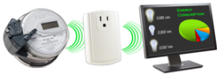 Concurrent monitoring and control of appliances allowing for true energy management.
