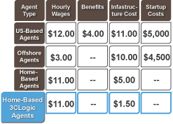 3CLogic virtual cloud call center home based agents cost savings
