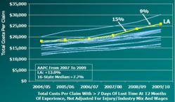 Total Costs Per Claim In LA Grew Faster Than Other Study States 2007–2009